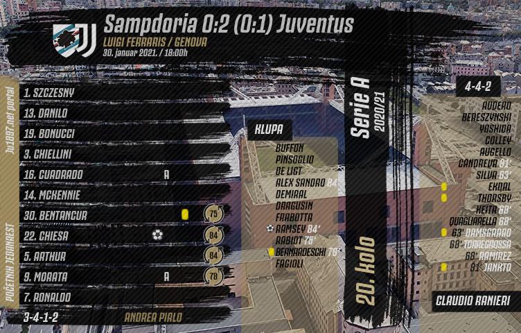 Serie A 2020/21 / 20. kolo / Sampdoria - Juventus 0:2 (0:1)