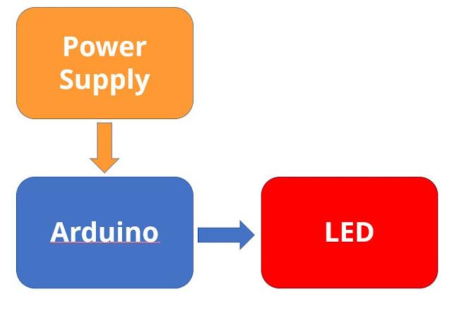 Blok Diagram pengendali menggunakan arduino