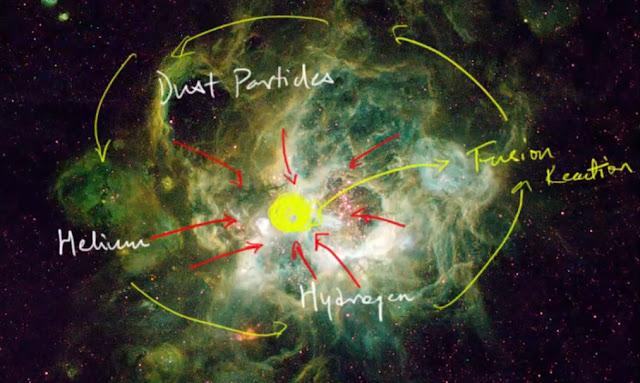 nebular hypothesis | nebula cloud | solar system origin theory