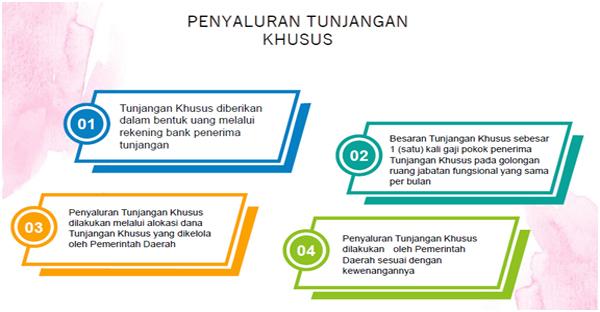 Juknis TPG 2019/2020 Berdasarkan Permendikbud Nomor 19 Tahun 2019