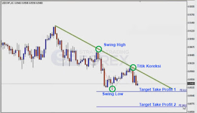 Strategi Trading Forex, Strategi Trading Forex Indonesia, Belajar Strategi Trading Forex
