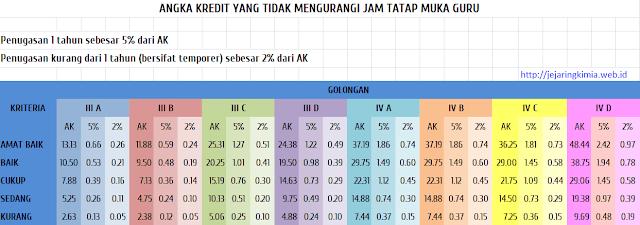 Tabel angka kredit yang tidak mengurangi jam tatap muka guru
