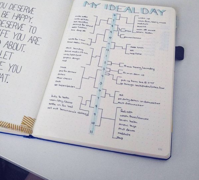 Example of Bullet Journal Daily Spreads 1
