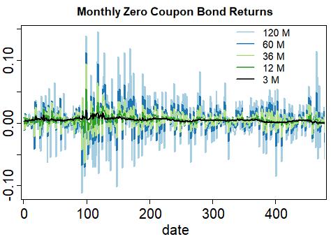 monthly zero coupon bond returns