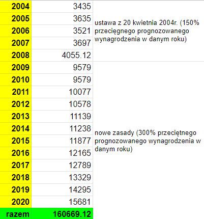 Limity wpłat na IKE od początku jego istnienia