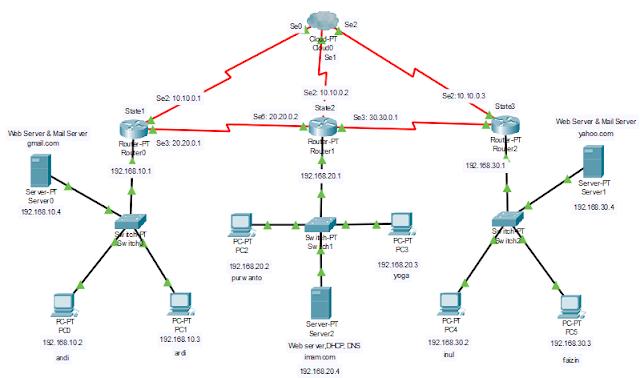 Buatlah jaringan Client Server