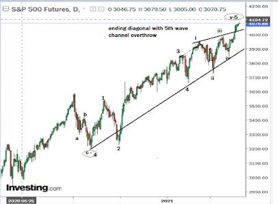 Stock Market Timing- IT TOOK A LITTLE LONGER