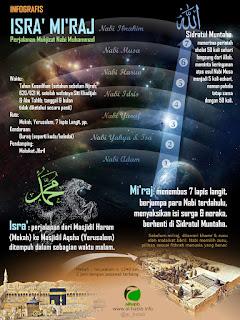 Infografis Perjalanan Isra Miraj Nabi Muhammad SAW - Kajian Islam Tarakan
