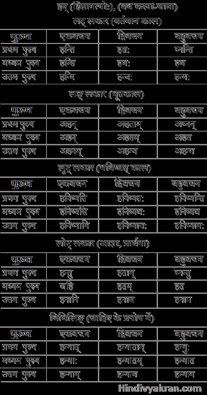 हन् धातु के रूप संस्कृत में – Han Dhatu Roop In Sanskrit