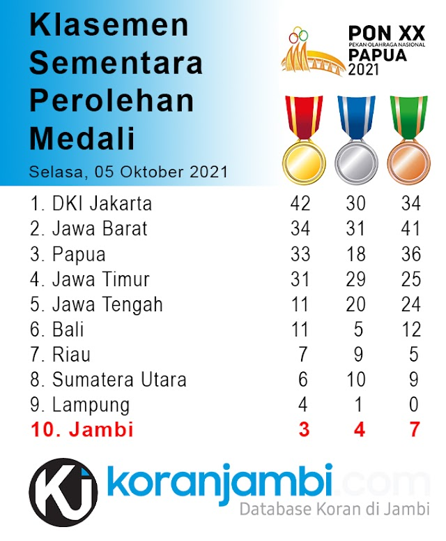 Klasemen Sementara Perolehan Medali PON XX Papua 2021, Jambi Masuk 10 Besar