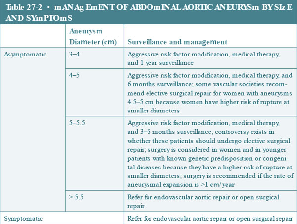 management of abdominal aortic aneurysm