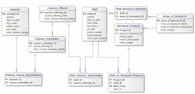 Mysql Er Diagram University | Wiring Diagram