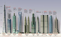 The worlds tallest towers