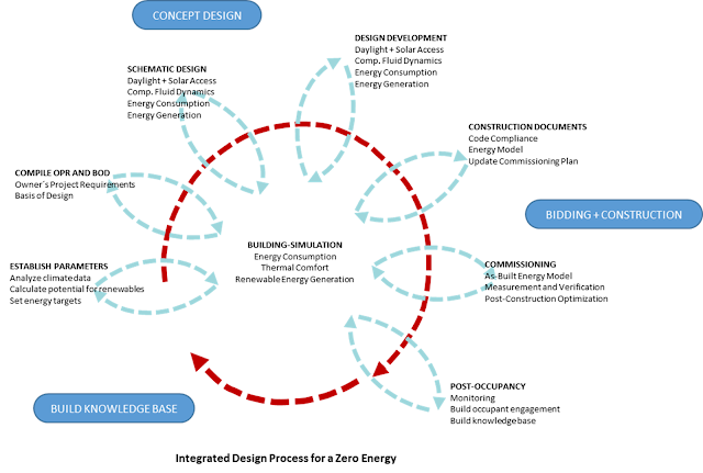 Integrated Design Process for a Zero Energy