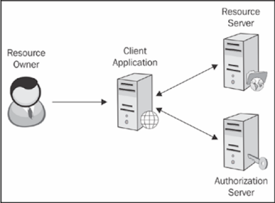 Web Application Penetration Testing Tutorials - OAuth 2.0 Security