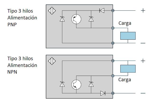 Conexión de detectores de 3 hilos sensores inductivos