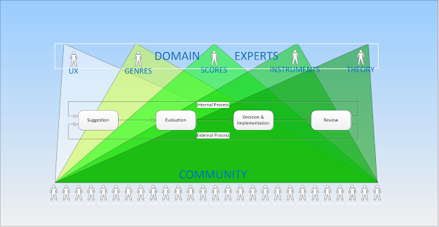 Community then Team/Domain Expert Approval. #VisualFutureOfMusic #WorldMusicInstrumentsAndTheory