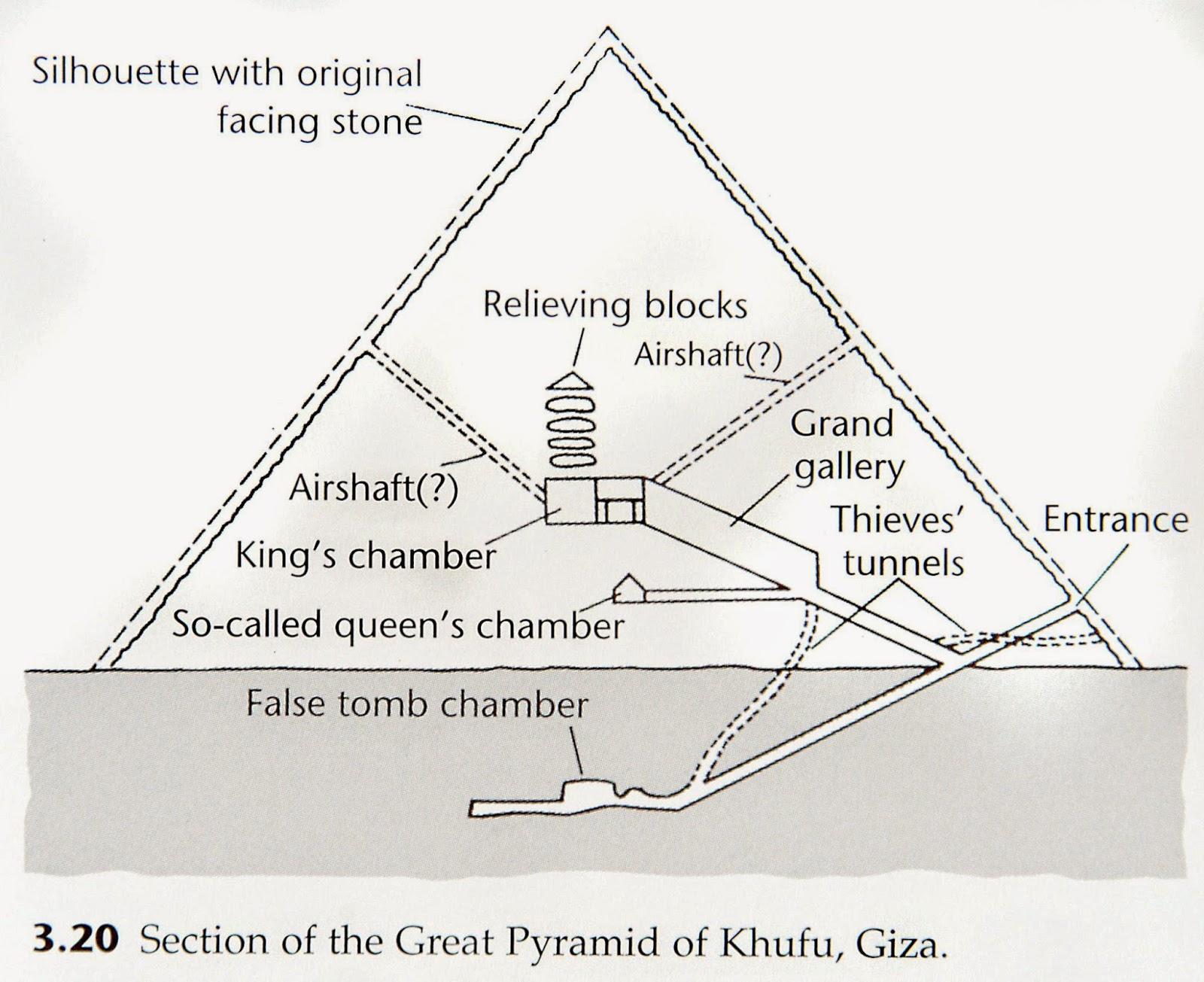 printable pyramid diagram xbox 360 motherboard mr bell 39s world history febrero 2017