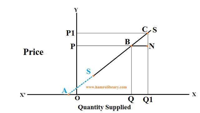 Point-method-of-measuring-price-elasticity-of-linear-supply-curve