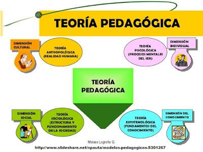 Enfoques y Teorías Pedagógicas