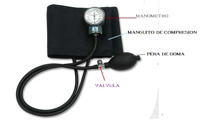 Las 10 partes clave en hipertensión intracraneal