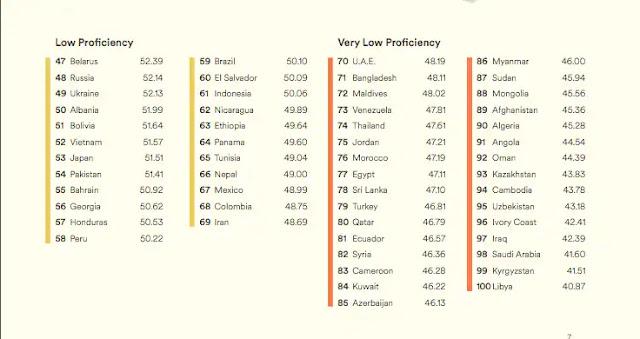 EF English Proficiency Index 2