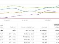 Soal AKM tentang pernyataan Benar atau salah dari  Grafik dan Tabel Analytics YouTube