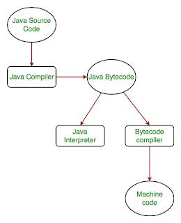 tahapan-tahapan mengubahan bahasa program Java ke bahasa mensin menggunakan interpreter atau JVM