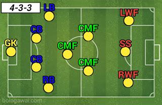 Formasi 4-3-3 Chelsea PES 2020