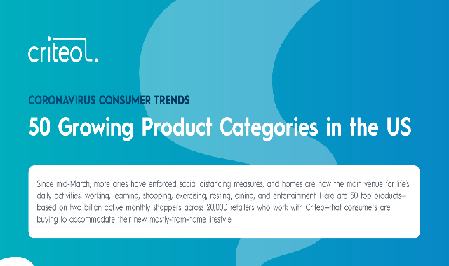 50 Growing Product Categories in the US #infographic