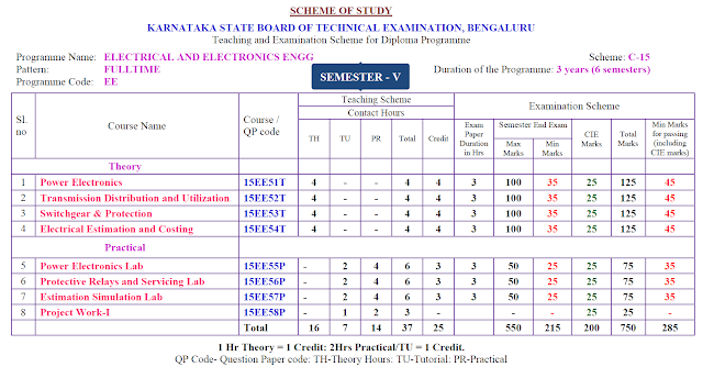 5TH SEMESTER DIPLOMA IN ELECTRICAL AND ELECTRONICS ENGG SYLLABUS