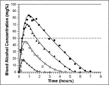 Alcoolismo: Efeitos e metabolismo do Álcool