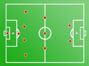 5 Formasi Sepak Bola Terbaik Beserta Keunggulan & Kelemahan