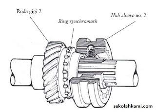 komponen transmisi manual