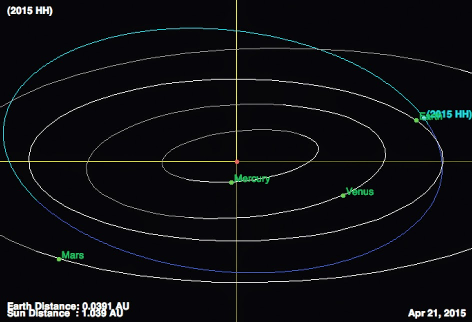 http://sciencythoughts.blogspot.co.uk/2015/04/asteroid-2015-hh-passes-earth.html