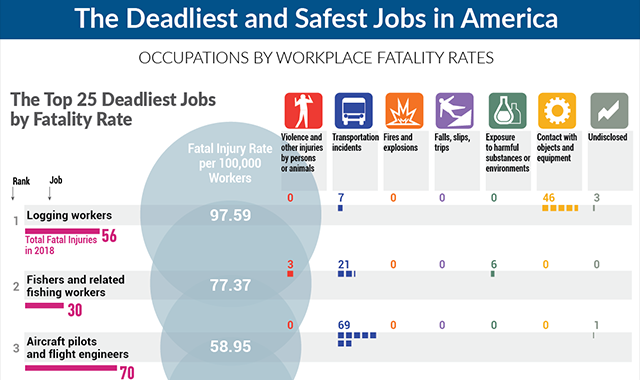 The Deadliest and Safest Jobs in America #infographic