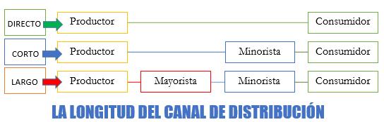 9. LOS CANALES DE DISTRIBUCIÓN Y SUS ESTRATEGIAS - ECONOSUBLIME
