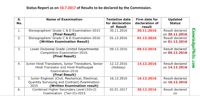 SSC Status Report as on 10.7.2017 of Results to be declared by the Commission