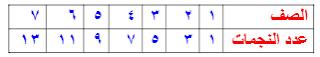 أرادت مريم عمل منظر من ملصقات للنجوم، يتكون من 10 صفوف، فوضعت نجمة في الصف الأول و 3 نجمات في الصف الثاني و 5 نجمات في الصف الثالث، و هكذا استمرت بهذا النمط، فكم نجمة ستكون في الصف السابع؟