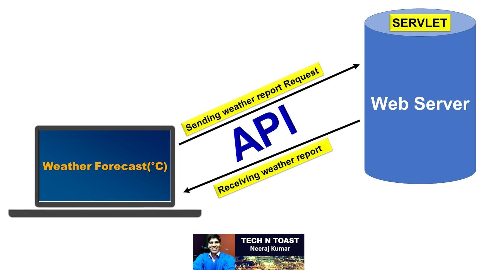 Web Server and SERVLET in REST API