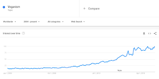 Google Trending Searches