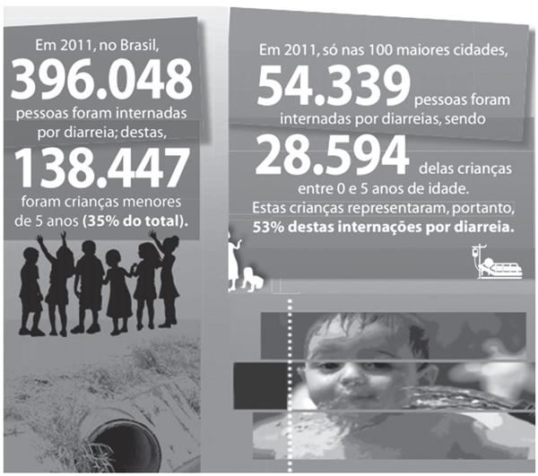 A Organização Mundial da Saúde (OMS) aponta a diarreia como a segunda principal causa de morte em crianças menores de 5 anos de idade