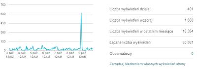 Statystyki blog Nofap