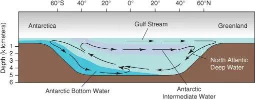5. Skema sederhana Sirkulasi Pembalikan Meridional Atlantik Atlantik.(AMOC)