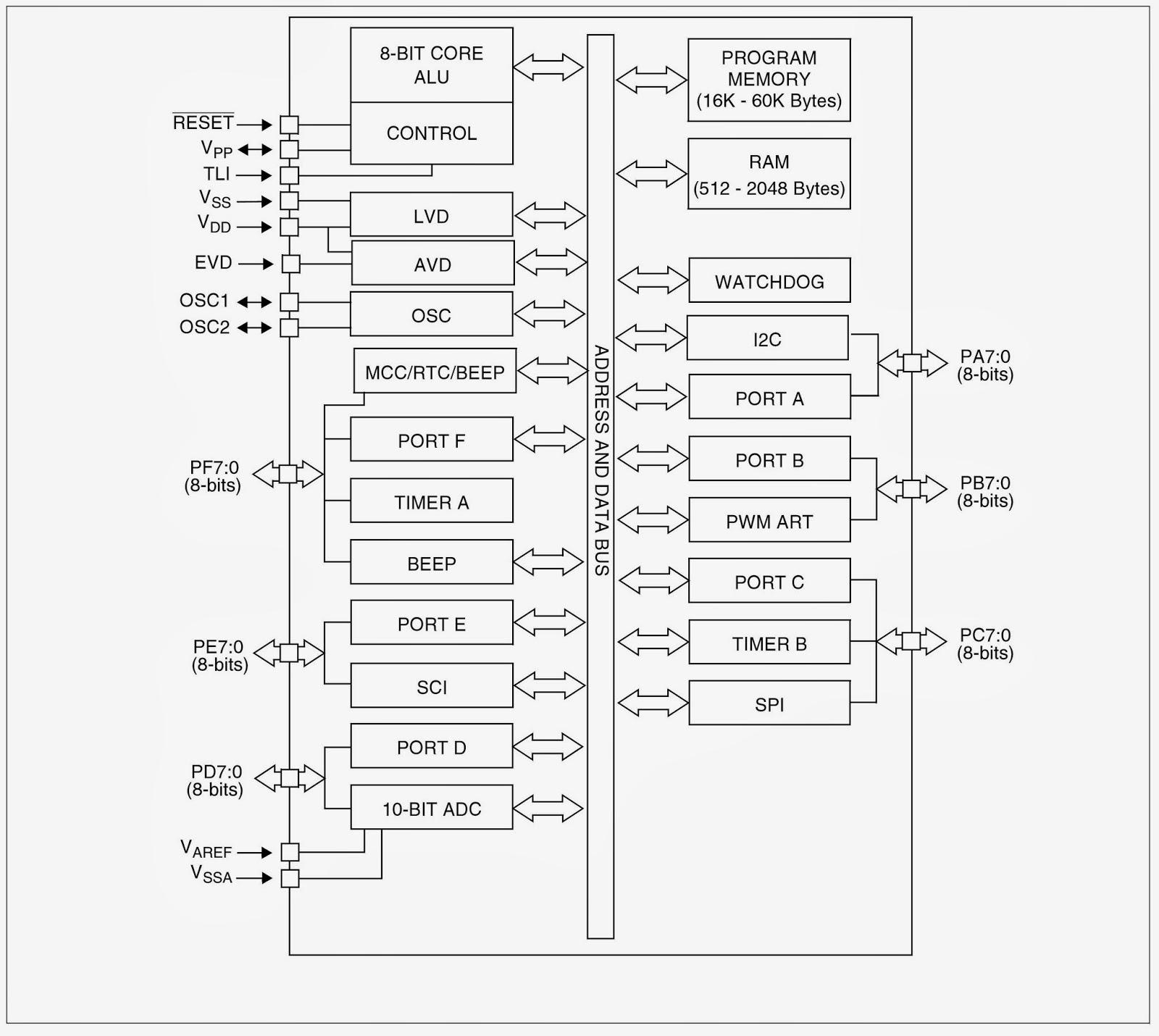 block diagram of hardware interrupt