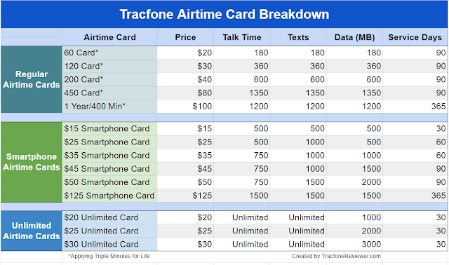 tracfone airtime cards breakdown