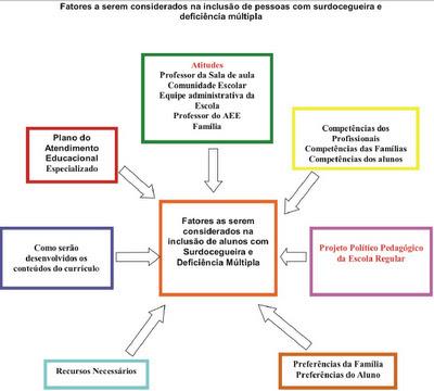 Compreender conceitos de matemática por meio da ampliação de estratégias para resoluçãode situações problema 5