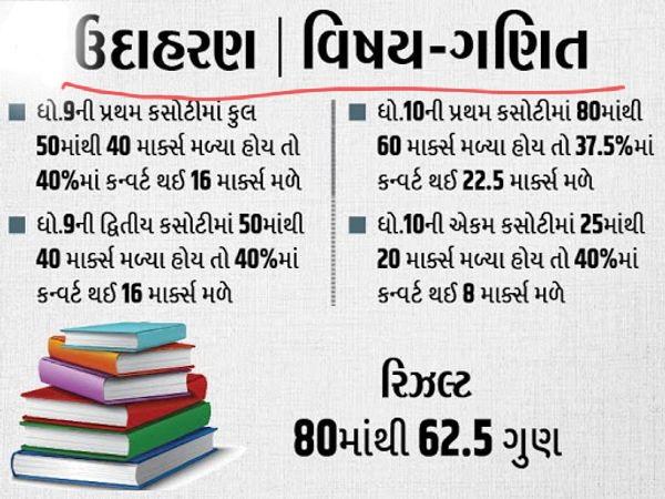 Std 10 Exam result 2021 Nees