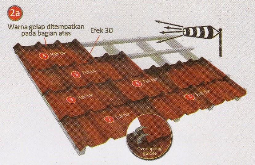 Harga Nok Baja Ringan Supplier Bahan Bangunan | Rangka Atap Besi ...