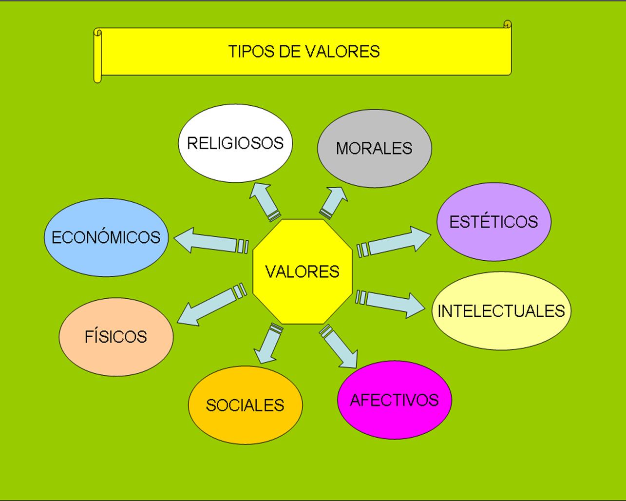 Etica Profesional Tipos De Valores